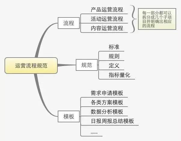 一份完整的运营方案应包含的六个方面-建站运营