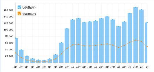 SEO网站每日IP浏览量与IP访问量数据趋势图
