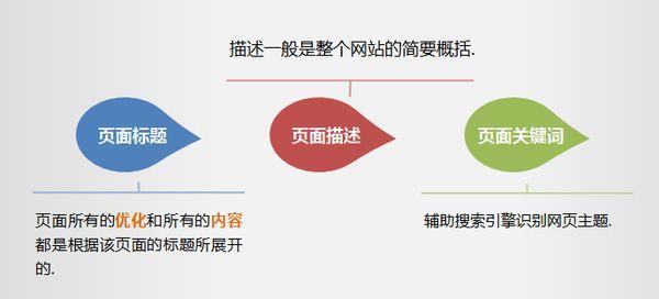 SEO优化网页三大标签的概述