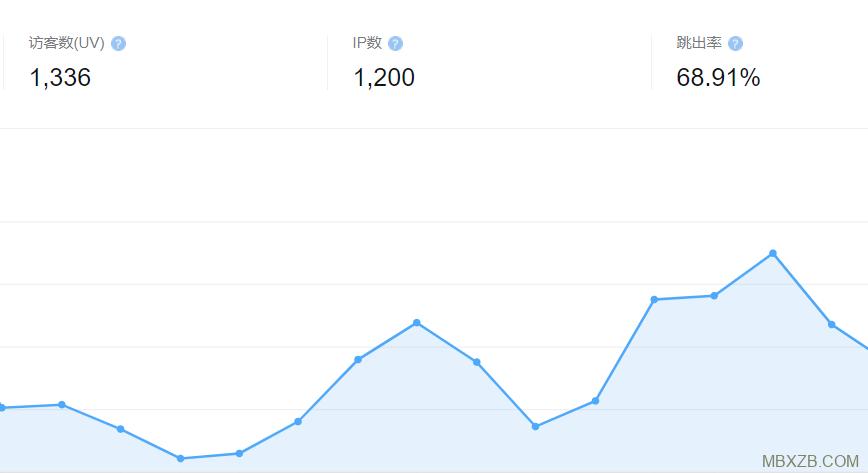 百度统计SEO学习博客访客数据